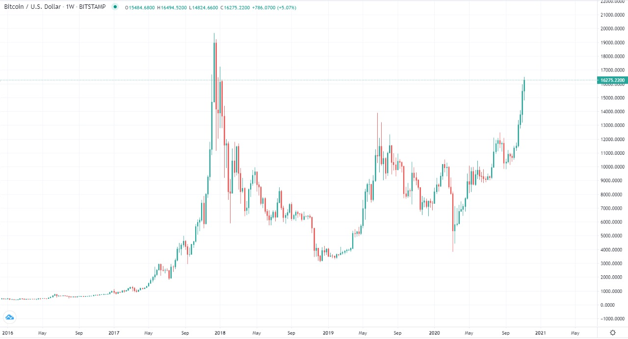Bitcoin Hits New 34-Month High of $16,494! | National Inflation Association